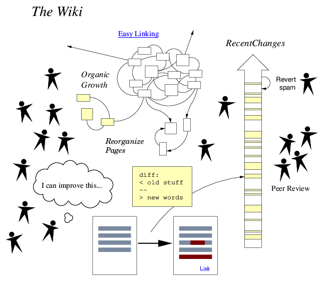 How wiki works diagram